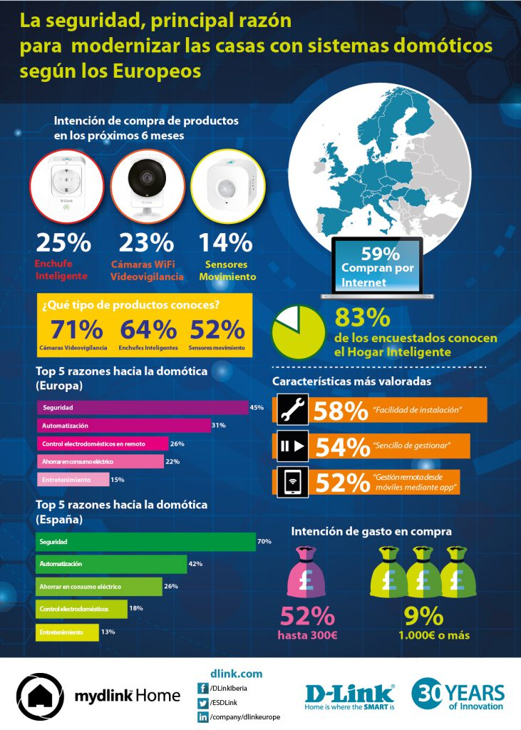 imagen Infografía del Estudio Europeo sobre Domótica y Seguridad de D-Link